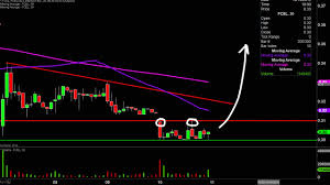 Riot Blockchain Riot Stock Chart Technical Analysis For 11