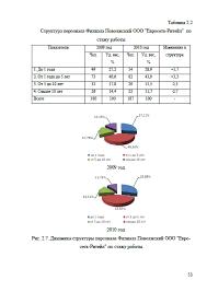 Декан НН Анализ и совершенствование системы мотивации персонала  Страница 7 Анализ и совершенствование системы мотивации персонала сервисной организации