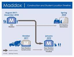 Project Timelines | Englewood Schools