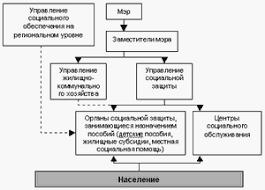 Льготы в праве социального обеспечения понятие классификация виды  Льготы в праве социального обеспечения понятие классификация виды Реферат