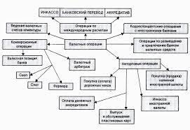 Анализ деятельности коммерческого банка на примере ОАО Газпромбанк  Необходимо уточнить что все валютные операции тесно взаимосвязаны поэтому очень сложно четко классифицировать все операции с иностранной валютой