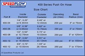 Aeroquip Hose Size Chart How To Install Push On Hose Fittings An Hose Fitting Guide
