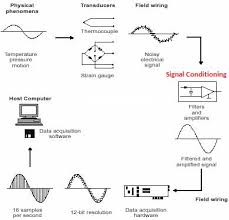 signal converters bestech the similar concept applies on lvdt signal conditioners except they receive input signals from full or half bridge lvdt sensors