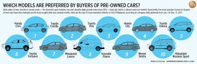 auto firms report record breaking
