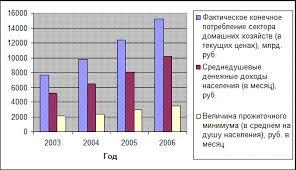 Курсовая работа Уровень жизни населения в современной экономике  На следующем рисунке отражены изменения некоторых экономических показателей состояния уровня жизни населения в 2003 2006 гг 17