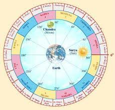 nakshatra degrees chart what is nakshatra vedic astro advice