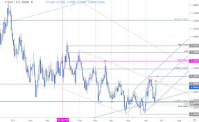 Euro Price Outlook Eur Usd Breakout Levels Well Defined