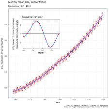 Co2 Historical Chart Keeling Curve Wikipedia