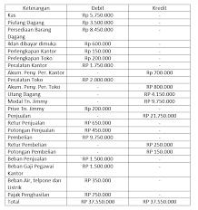 Harta perusahaan dalam bentuk kas bertambah rp 30.000.000 (debit). Contoh Soal Jurnal Penyesuaian Untuk Perusahaan Jasa Dan Dagang