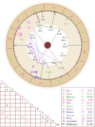 Birth Chart Future Reading Horoscope Birth Chart Natal Report Reading By Thats Me