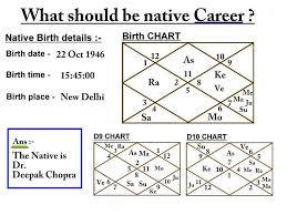 Ayurvedic Astrology Chart Chart Analysis Test 3
