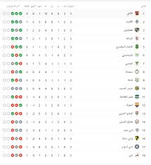 جدول ترتيب فرق الدوري المصري 2020/2021. جدول ترتيب الدوري المصري الممتاز موسم 2020 الأهلي يتصدر الترتيب