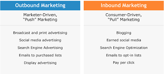 Inbound Vs Outbound Marketing How To Perfectly Balance Your Inbound And Outbound Marketing The