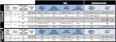 Eaton Fuller Clutch Chart Medium And Heavy Duty Clutch
