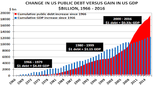 Trump Economic Growth Chart Debt Demographics Set To Destroy Trumps Gdp Growth Dream