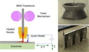 3D <b>printing</b> metals <b>like</b> thermoplastics: Fused filament fabrication of ...