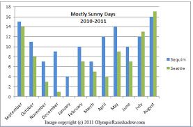 Seattle Temperature Chart Days Of Sunshine