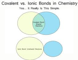 Ionic Vs Covalent Bonds Venn Diagram There Are A Variety Of Ways Atoms Can Form A Chemical Bond