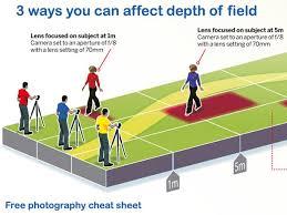 Photography Depth Of Field Chart 3 Ways To Affect Depth Of Field Free Cheat Sheet Techradar