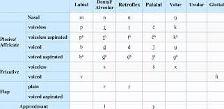 Consonant Chart Consonant Chart Of Bareli Language Download Scientific