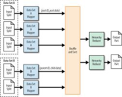 Mapreduce Design Patterns Source Code 4 Data Organization Patterns Mapreduce Design Patterns Book