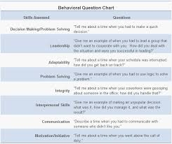 Examples Of Behavioral Interview Questions Behavioural Interview Questions Examples Under Fontanacountryinn Com