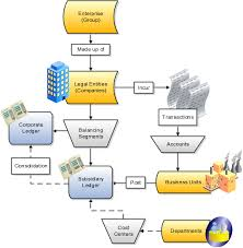 Define Financial Reporting Structures Chapter 3 R12