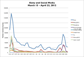 Kony Charts Sigalons Personalities Soup