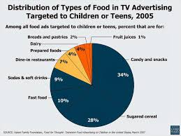 Childhood Obesity Pie Chart Reflections On Todays Media Junk Food Advertisements Are