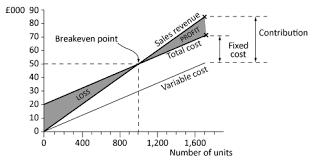 Cost Volume Profit Cvp Analysis
