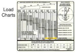 Pm Crane Load Chart 1926 Cranes Safety 2016 One Hour