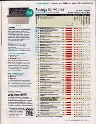 best dishwasher consumer reports. Delighful Dishwasher Hereu0027s The Consumer Reports Current Dishwasher Ratings  Intended Best H
