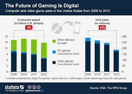 Videogame Statistics Chart The Future Of Gaming Is Digital Statista