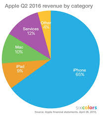 Apple Q2 2016 Results Going Down Six Colors