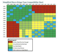 Simplified Mbti Compatibility Chart Infp Personality Mbti