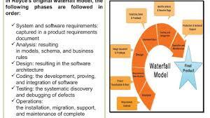 Iterative Model Design Sdlc Waterfall Model Iterative Model Spiral Model Models Phases