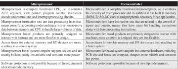 Whats The Difference Between A Microcontroller And A