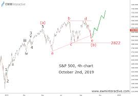 S P 500 Triangle Pattern Leads To New Record High Ewm
