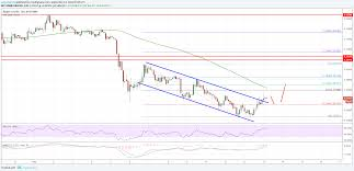 Ripple Price History Chart Ripple Price Analysis Xrp Usd Gains Could Be Limited