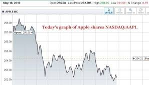 Samsung Stock Quote Aapl Stock Quote New Samsung Stock Quote Cool Apple Stock Market 9