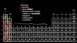 Parts Of Periodic Table The Periodic Table Classification Of Elements