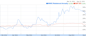 Tkai Stock Chart Exploring Grahams Net Net Working Capital Strategy Part 3