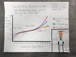 Fox Float 34 Air Pressure Chart Suspension Tech 1 Volume Spacers Endeavor Cycles