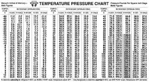 Ambient Temperature Chart For 134a Refrigerant R22 Charge