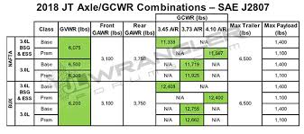Jeep Towing Chart Jl Jlu Wrangler Weight Tow Capacity Max Payload Specs