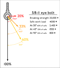 Eye Bolt Load Chart Why Eyebolts May Not Be The Best Tiedown Choice Farmall Cub
