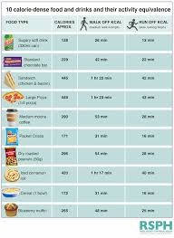 Indian Food Calorie Chart Would Activity Icon Labels Alter Your Food Choices Lea