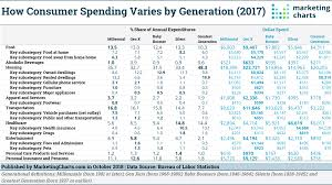 Generation Chart How Spending Patterns Differ By Generation Marketing Charts