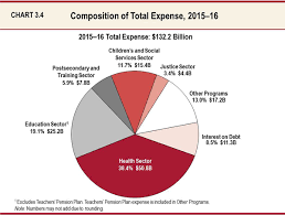 california revenues 351 million lower than expected chart 34 composition of total expense 2015 16