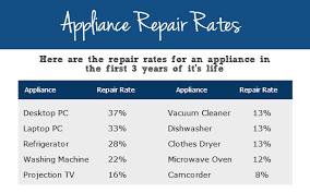 appliance extended warranty. Perfect Warranty Buying Extended Warranty Intended Appliance A